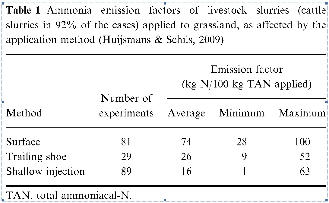 Ammonia-emission-factors