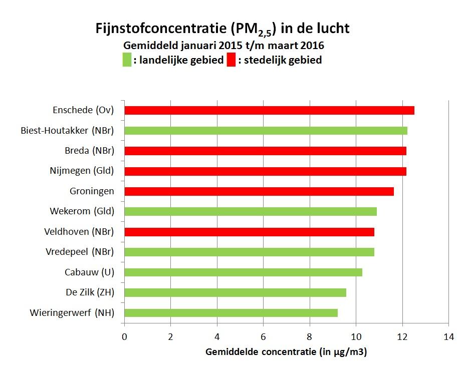 PM25-fijnstof