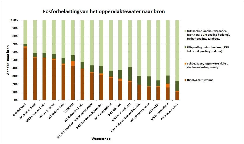 Fosforbelasting-naar-bron-per-waterschap