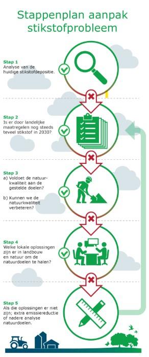 Stappenplan opgesteld door onderzoekers van de WUR om het stikstofprobleem aan te pakken. (Foto: Wageningen University & Research)